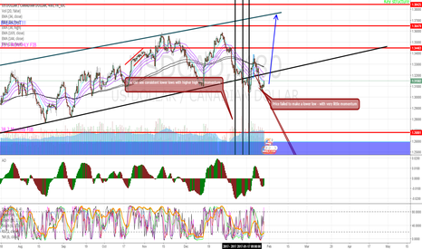 USDCAD: Time to go LONG $CAD