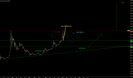 BTCUSD: possible outcome