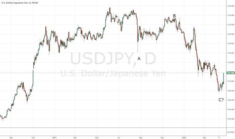 USDJPY: Looking like a bottom has formed