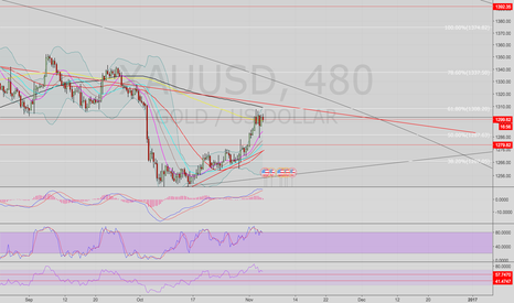 XAUUSD: Continuation long Gold scenario