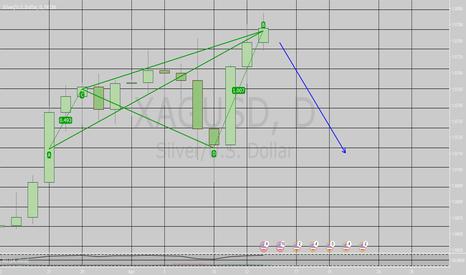 XAGUSD: Connors Analysis // Bearish Bat Pattern On The Move