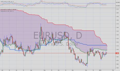 EURUSD: reversal eurusd