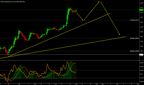 GBPCHF: GBPCHF - Sells First - Buys Next and Then Sells