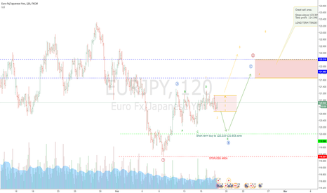 EURJPY: EURJPY in a crucial price range