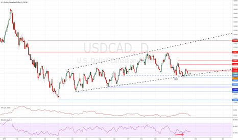 USDCAD: USDCAD toughest pair of FX to trade technically/fundamentally