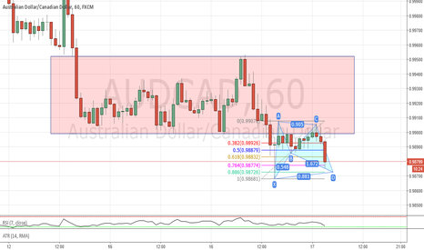 AUDCAD: Near bat completion