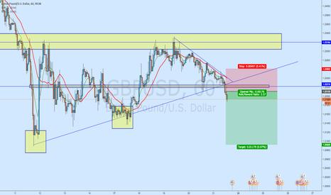 GBPUSD: GBP/USD - Breakout