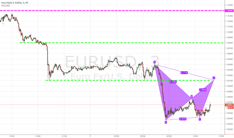 EURUSD: Quick NY buy on Eur/Usd