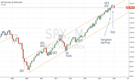 SPX: SPX and QE relationship