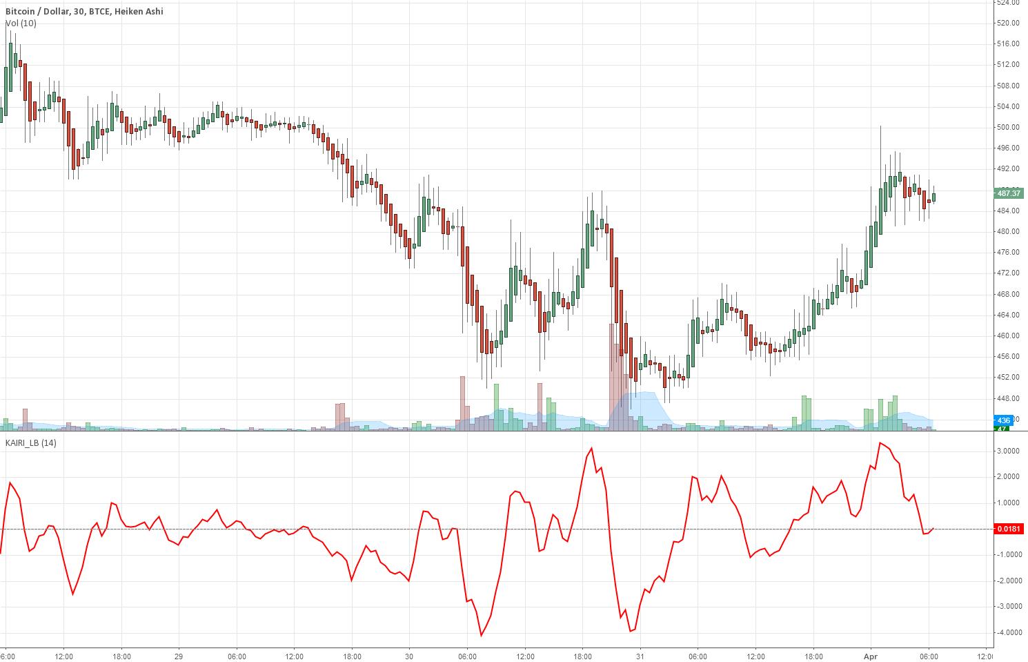 Indicator: Kairi Relative Index (KRI)