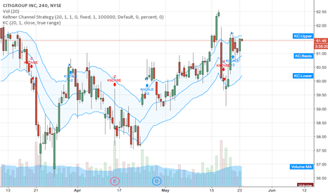 C: WFC 4HR Chart + Banks up week