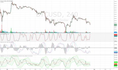 BTCUSD: Stoch MFI, relative MACD and debani5 indicator