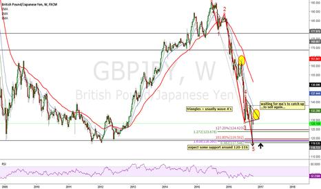 GBPJPY: GBPJPY Weekly 5 wave decline