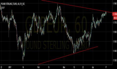 GBPEUR: Trading signal