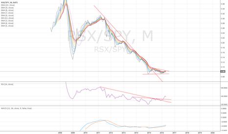 RSX/SPY: RSX/SPY