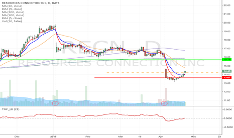 RECN: RECN- Upward Momentum Long from $14.25 to $15.75