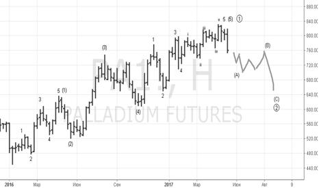 PA1!: Palladium Concept +real trade