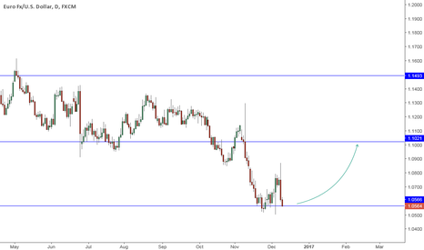 EURUSD: Tested Gained Low, Momo though?