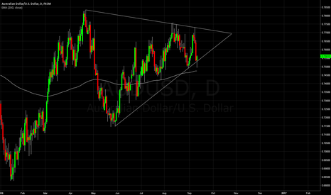 AUDUSD: AUDUSD Long off trendline