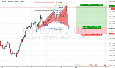 GBPJPY: GBPJPY 1H CYPHER LONG