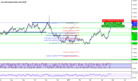 EURCAD: SHORT ON EURCAD