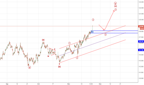 EURJPY: wait for a correction