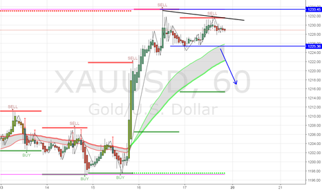 XAUUSD: Possible sell if a full candle closes passed the sell line