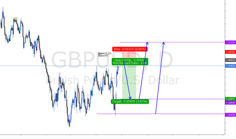 GBPUSD: GBPUSD SHORT AND BUY