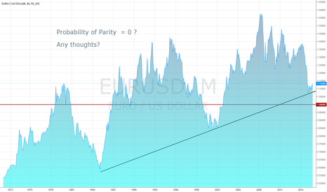 EURUSD: Euro-Dollar, Goodbye Parity?
