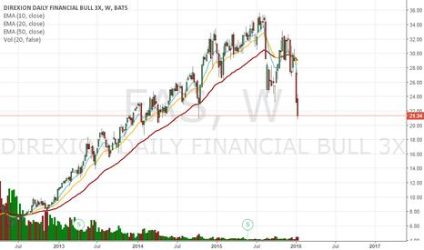 FAS: Financials  Hello 2008 all over