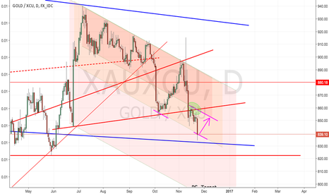 XAUXCU: Gold: Support Resistance Ping-Pong