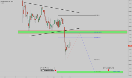 EURJPY: EUR/JPY - Short Continuation.