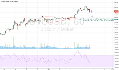 BTCUSD: Coming back to the last triangle breakout