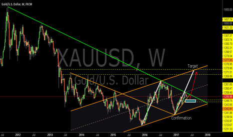 XAUUSD: XAUUSD:A Long-term Buying Opportunity