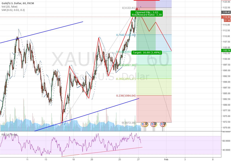 XAU/USD Short Set-Up