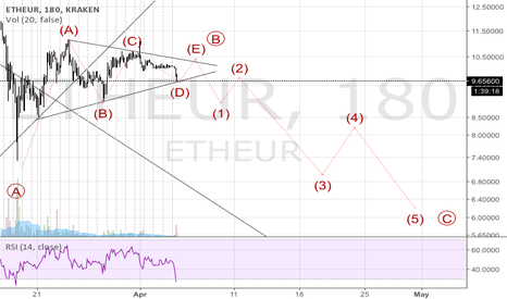 ETHEUR: Wave E approaching possible extreme.