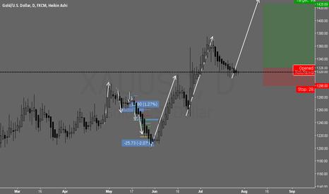 XAUUSD: Gold Long Buy Stop
