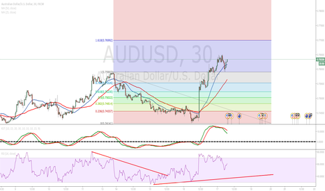 AUDUSD: RSI and Fib