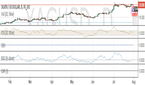 XAGUSD: we are filled at@ 2005 and waiting for other to get filled