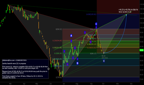 CLX2012: POSSIBLE MOVEMENT