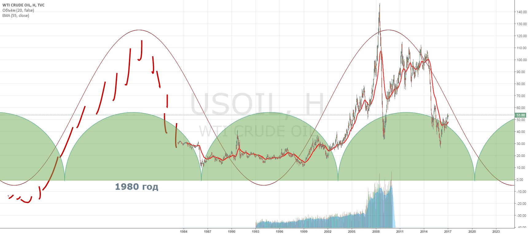 Нефть возвращается