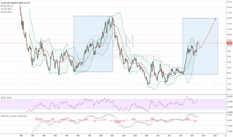 DXY: And so  the pattern repeats...