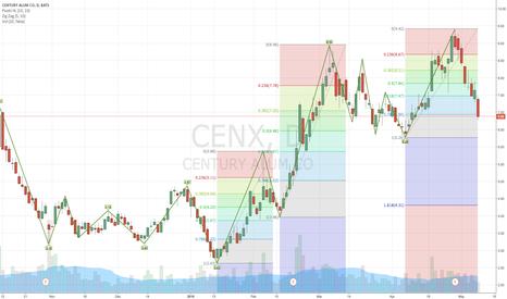 "CENX: ""CENX"" On my watch list"