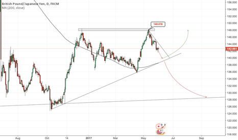 GBPJPY: GBPJPY - Outlook June/July - UK elections in focus