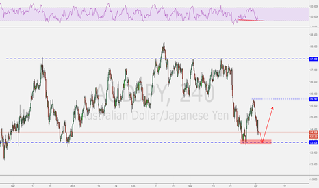 AUDJPY: AUDJPY possible bounce up.