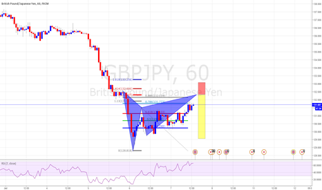 GBPJPY: Ghartly Pattern Completion at TCT