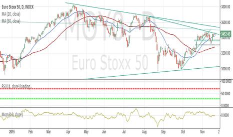 MOY0: EuroStoxx50 Tech. Analysis 20-Nov-2015