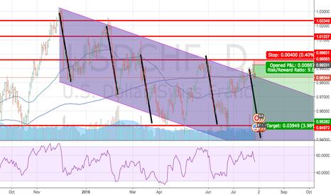 USDCHF: USDCHF short on daily chart
