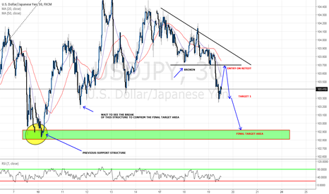 USDJPY: SHORT TERM STRUCTURE TRADE ANALYSIS EXPLAINED