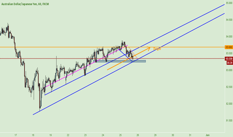 AUDJPY: AUD JPY ~ BUY FOR 30-35 Pips